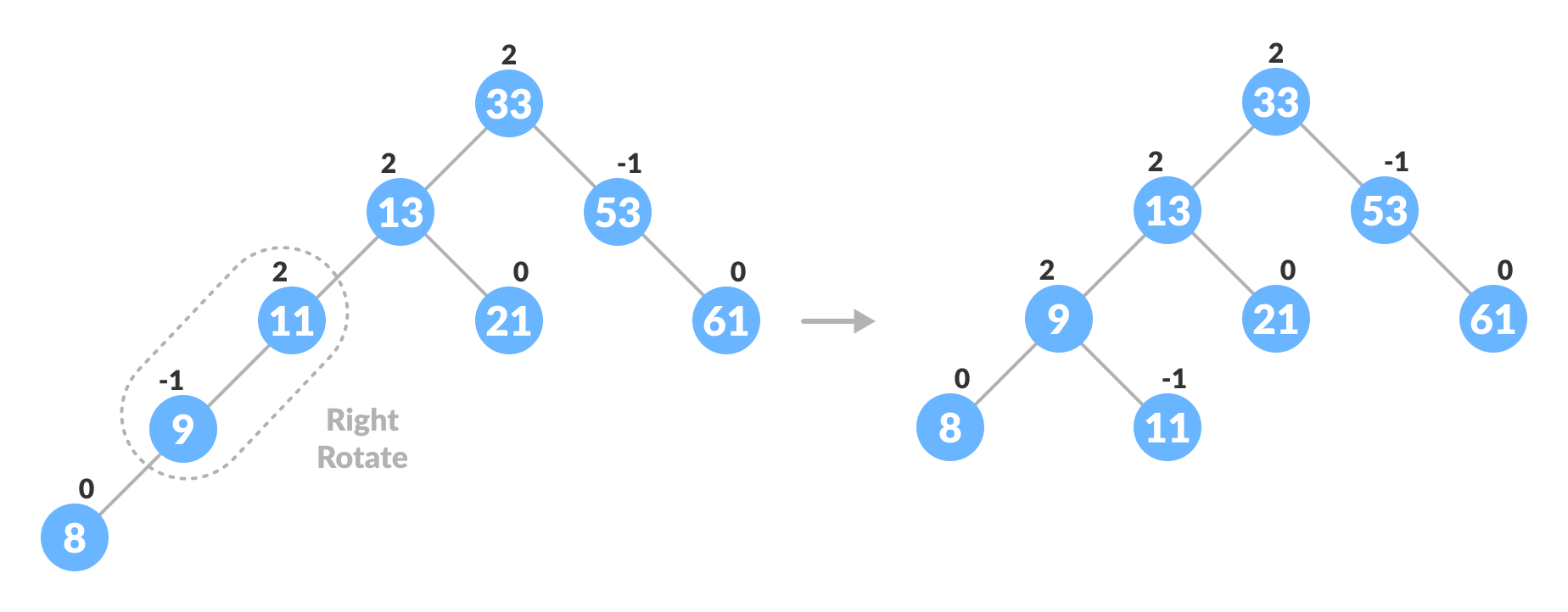 insertion in avl tree