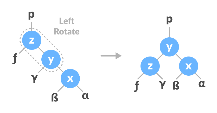right-left rotate