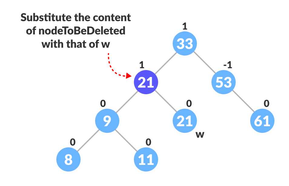 substitute the node to be deleted