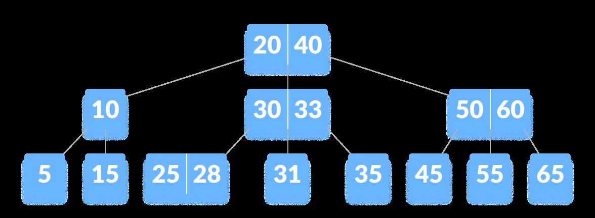 Contoh B-tree