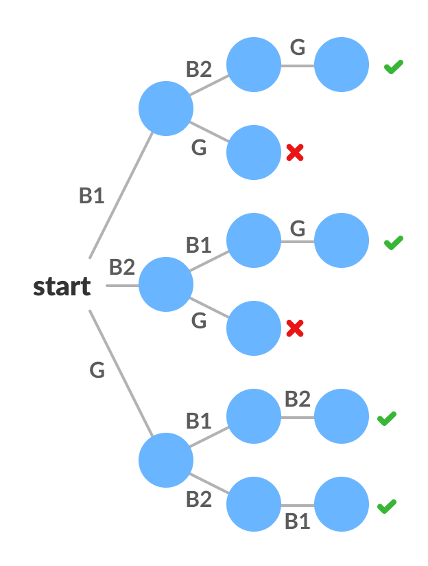 State state tree