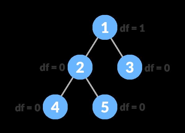 Balanced Binary Tree Example