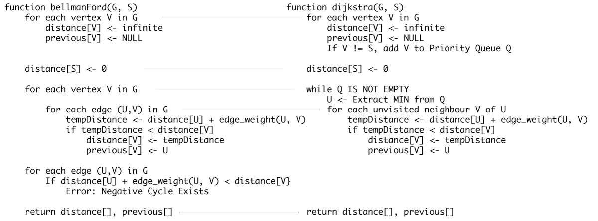 Dijkstra's vs Bellman Ford's Algorithm