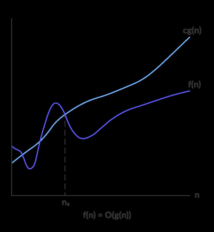 Asymptotic Analysis: Big-O notation