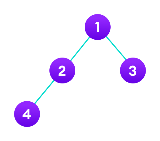 Binary tree implementation in Java with 4 nodes