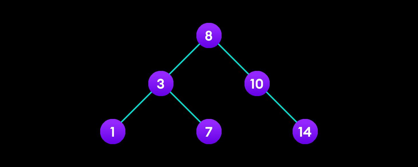 Final tree