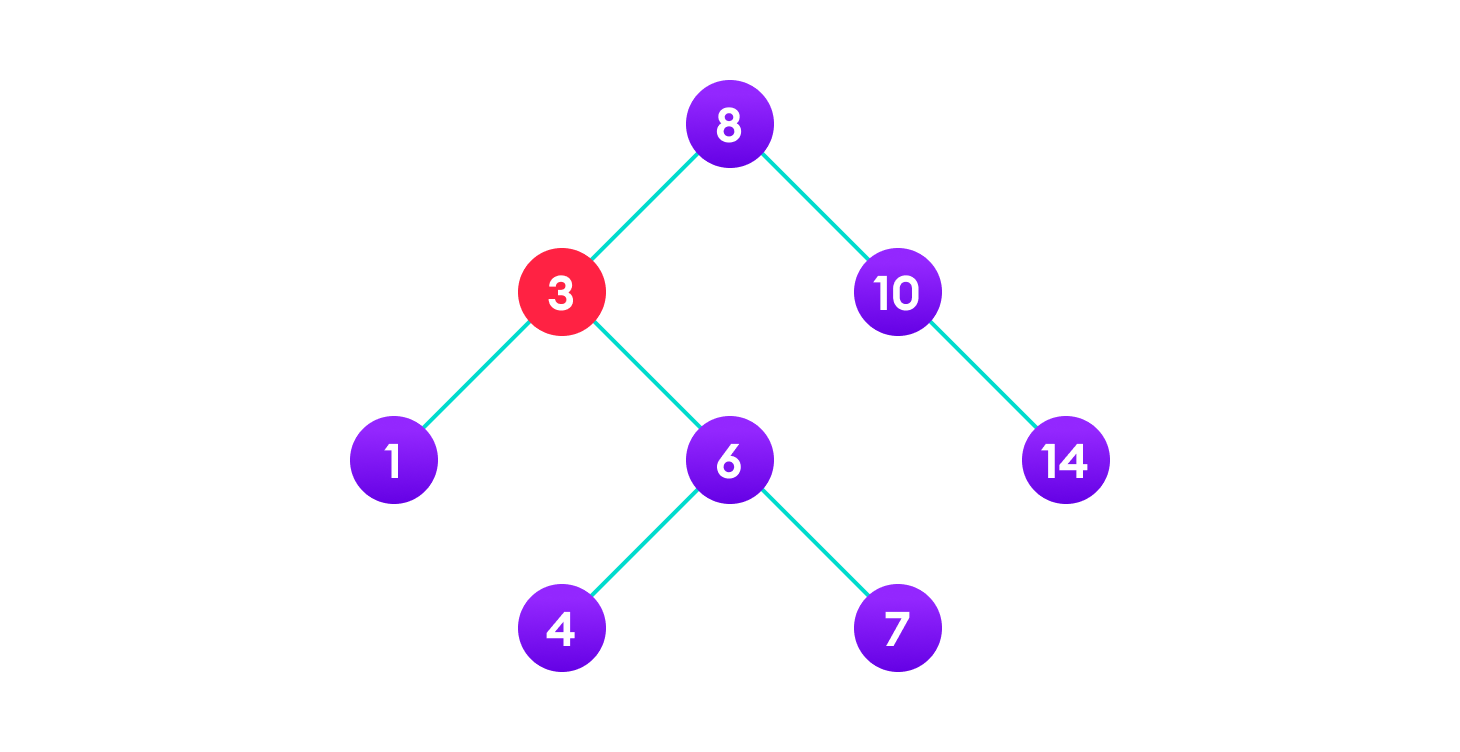 Copy the value of the inorder successor (4) to the node