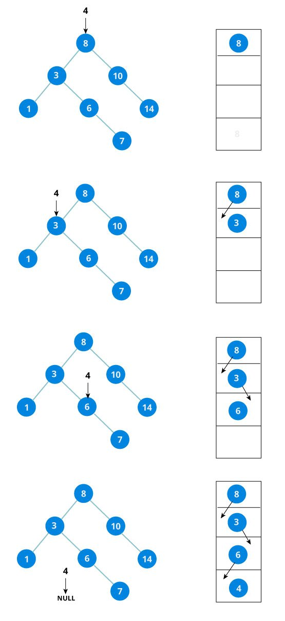 steps that show how the algorithm of insertion to maintain a tree as binary search tree works