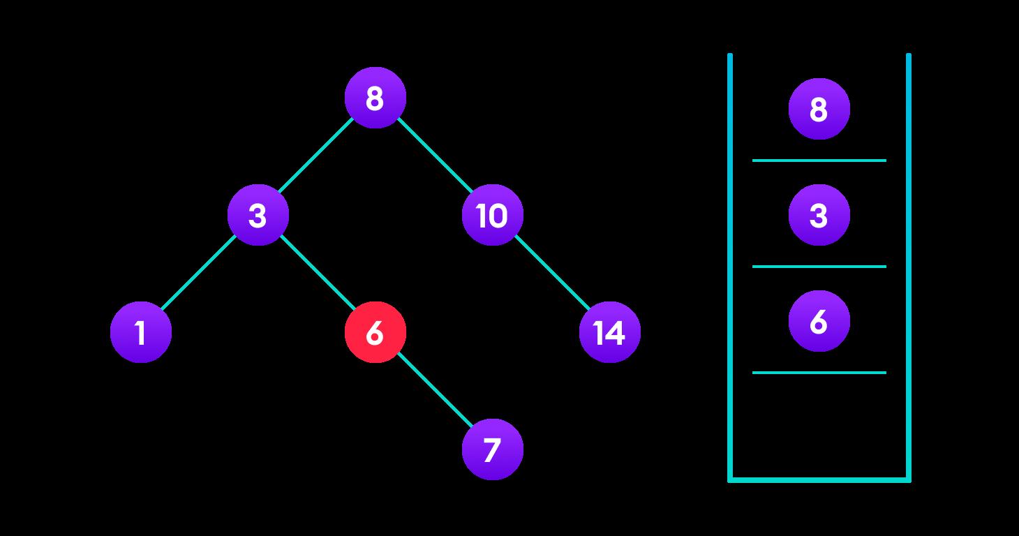 4<6 so, transverse through the left child of 6