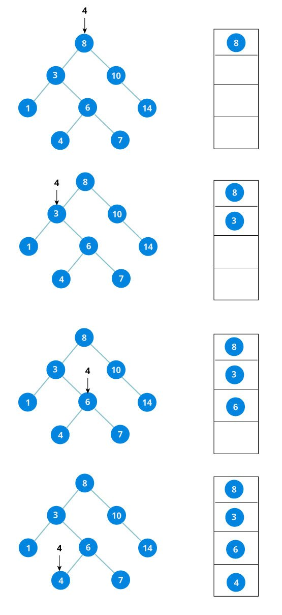binary search tree downward recursion step involves searching in left subtree or right subtree depending on whether the value is less than or greater than the root