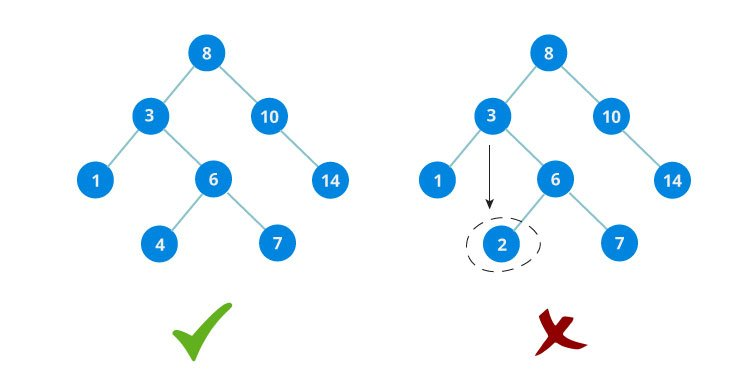 Binary Search Tree(BST)
