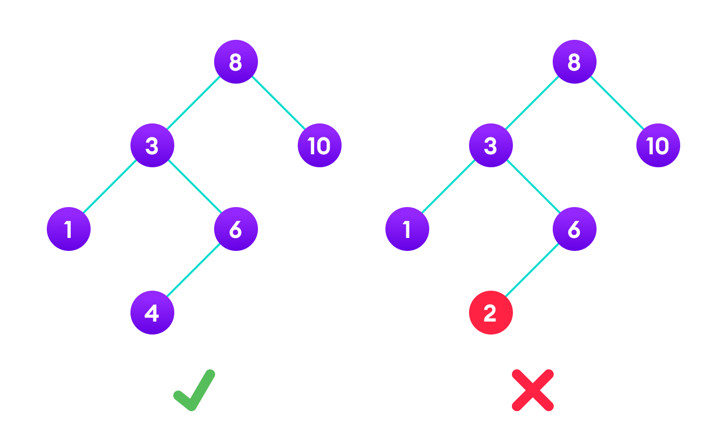 A tree having a right subtree with one value smaller than the root is shown to demonstrate that it is not a valid binary search tree