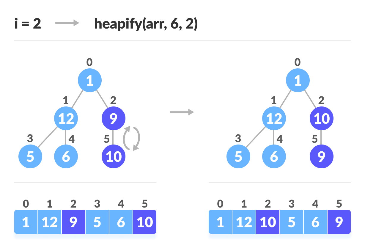 steps to build max heap for heap sort