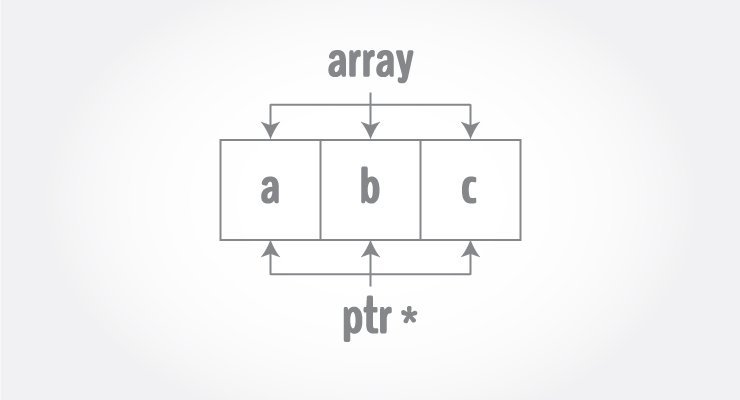 C Programming Arrays and Pointers