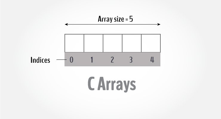 C Arrays: Declare, Initialize and Access Elements With Examples