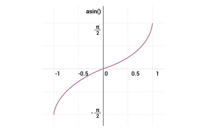 C asin() function graph to compute arc sine
