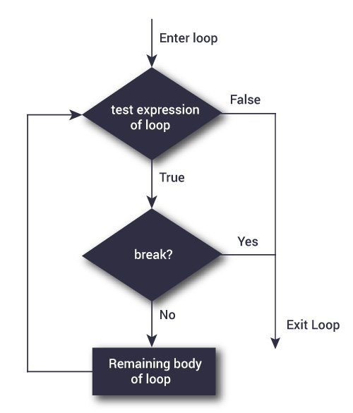C programming break and continue statement flowchart of break statement ccuart Image collections