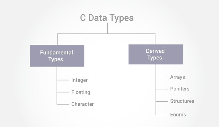 C Programming Data Types