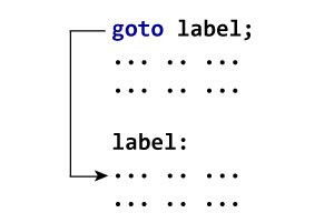 How goto statement works?