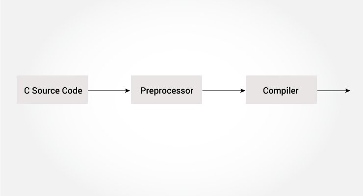Working of a preprocessor in C programming