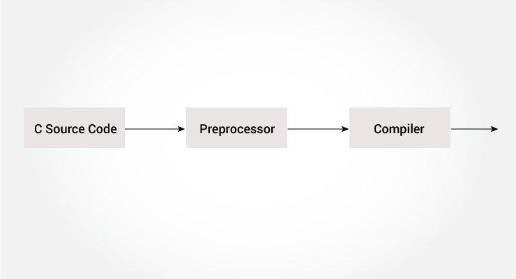 C Preprocessor And Macros Include Define Conditional