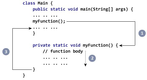 How method call works in Java?