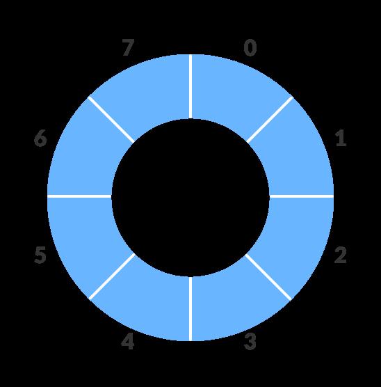 Circular increment in circular queue