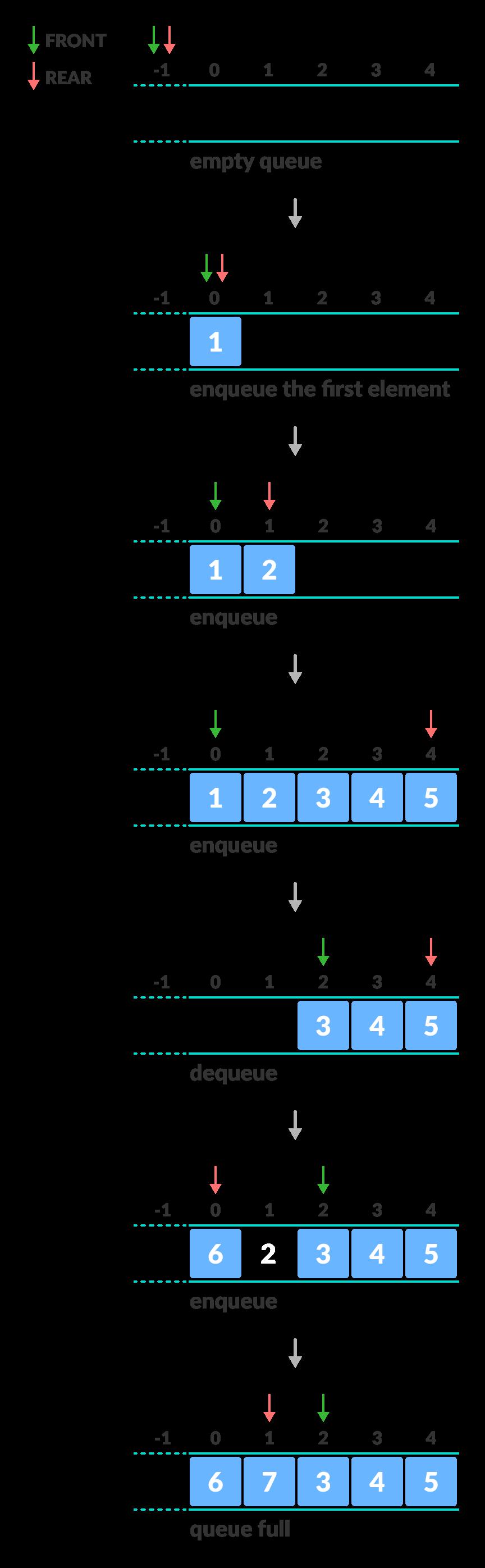 enqueue and dequeue operation of the circular queue