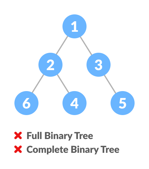 Comparison between full binary tree and complete binary tree