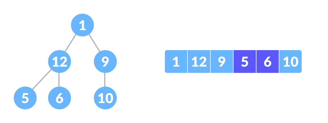 Complete binary tree creation