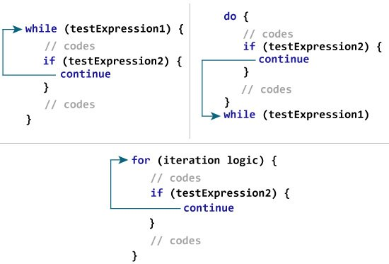 How continue expression works in Kotlin?