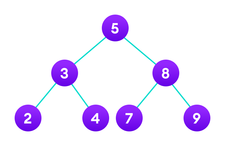 Treee data structure with 7 nodes and 4 leaf nodes