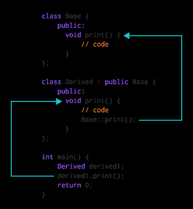 C++ Access Overridden Function Inside Derived Class