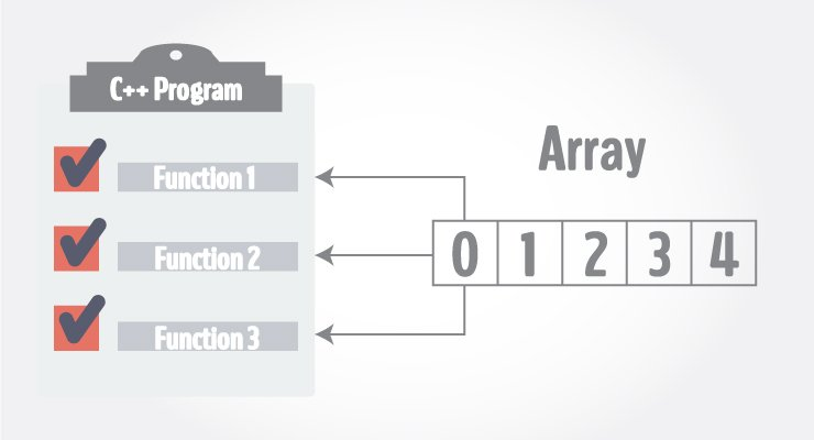 Passing Array to a Function in C++