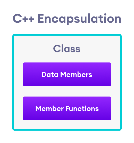 C++ Encapsulation