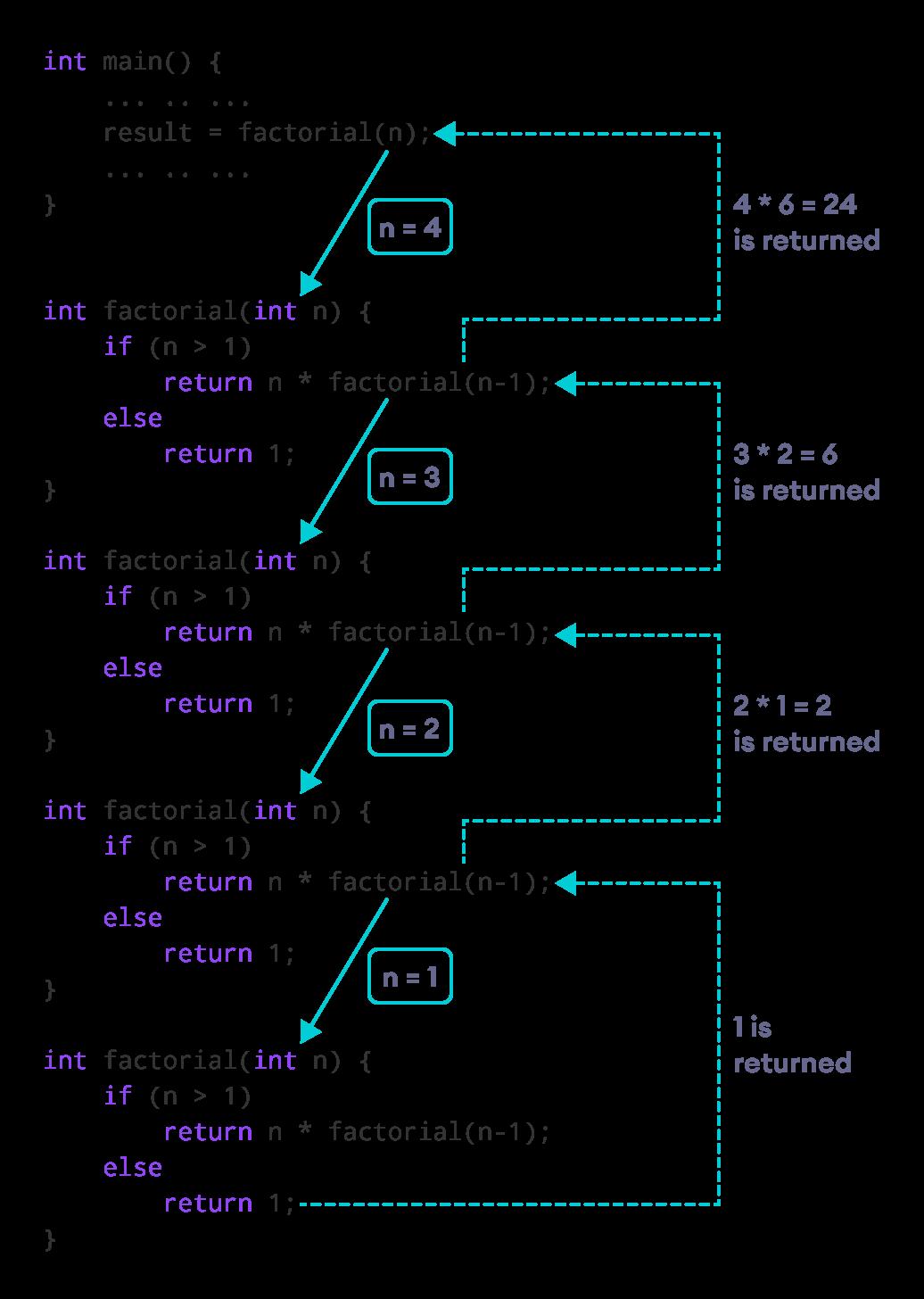 Working of C++ Recursion Program