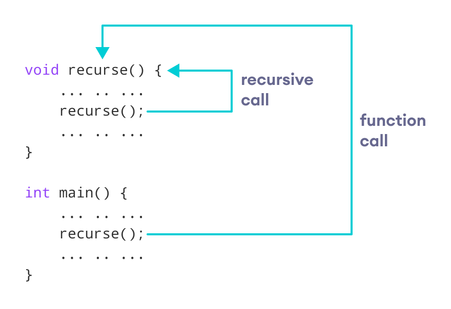 Working of C++ recursion