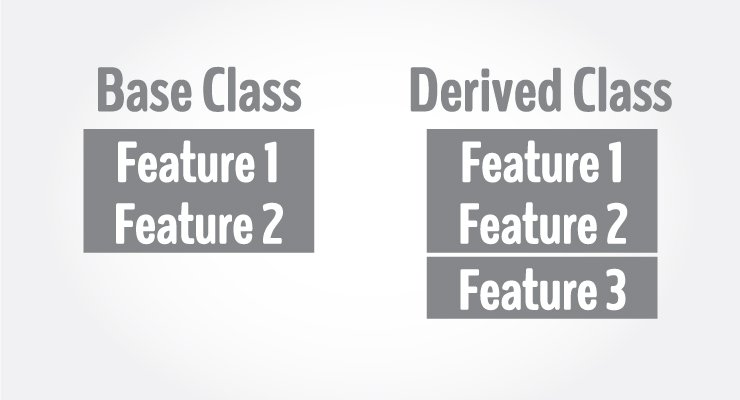 Creating derived class from a base class using inheritance