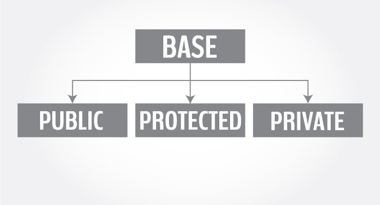 Public, Protected and Private Inheritance in C++