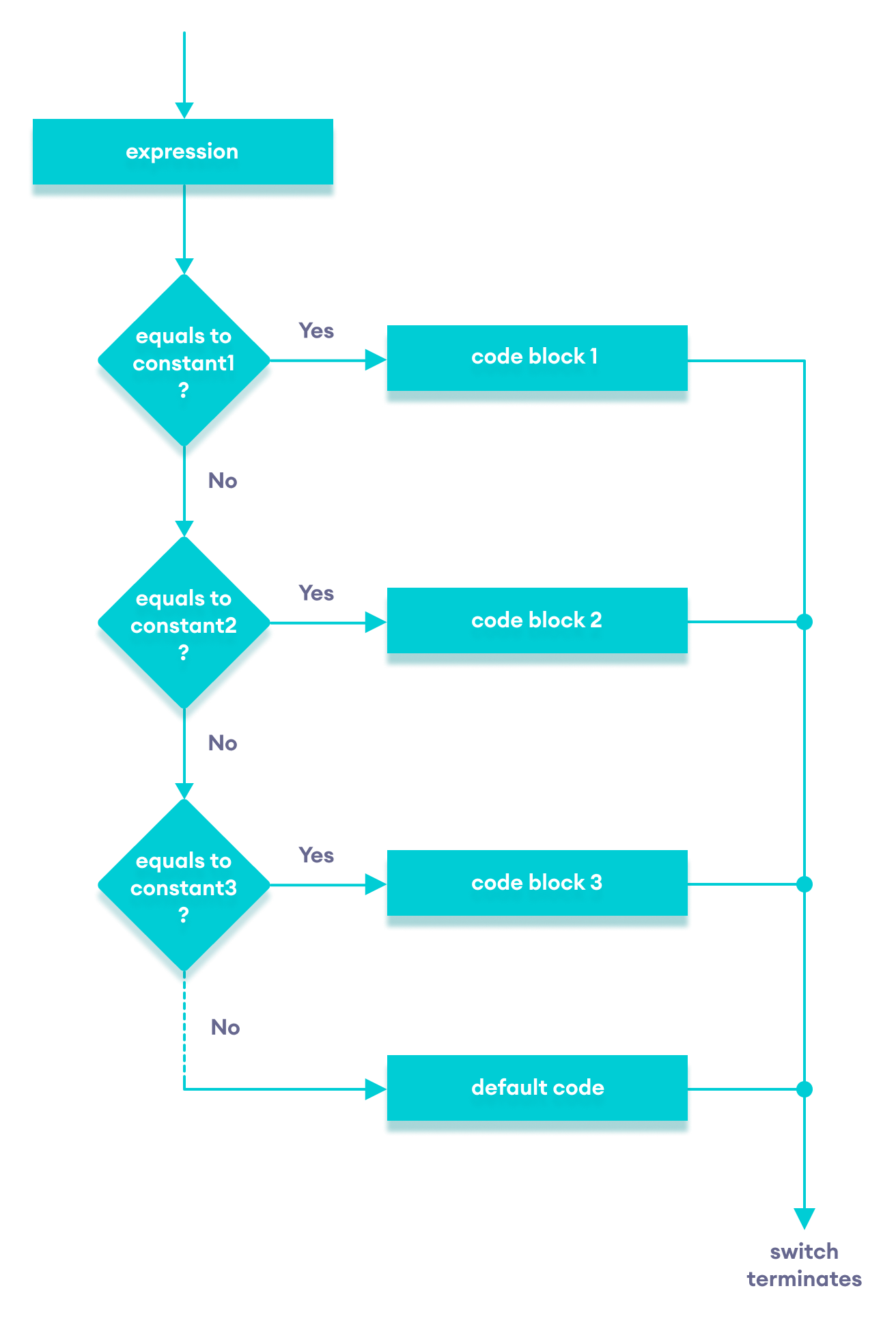 C++ switch...case flowchart