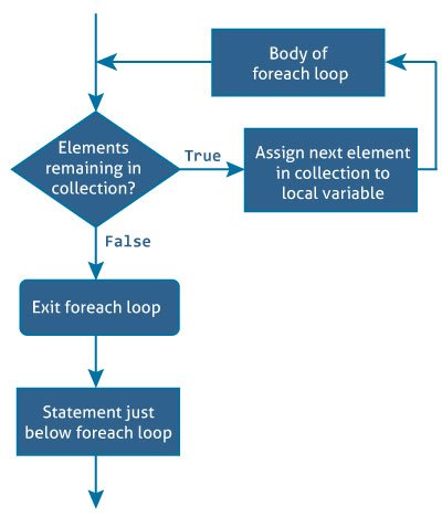 C# foreach loop (With Examples)