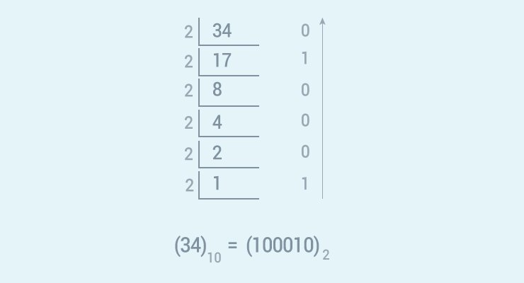 How to convert decimal to binary?