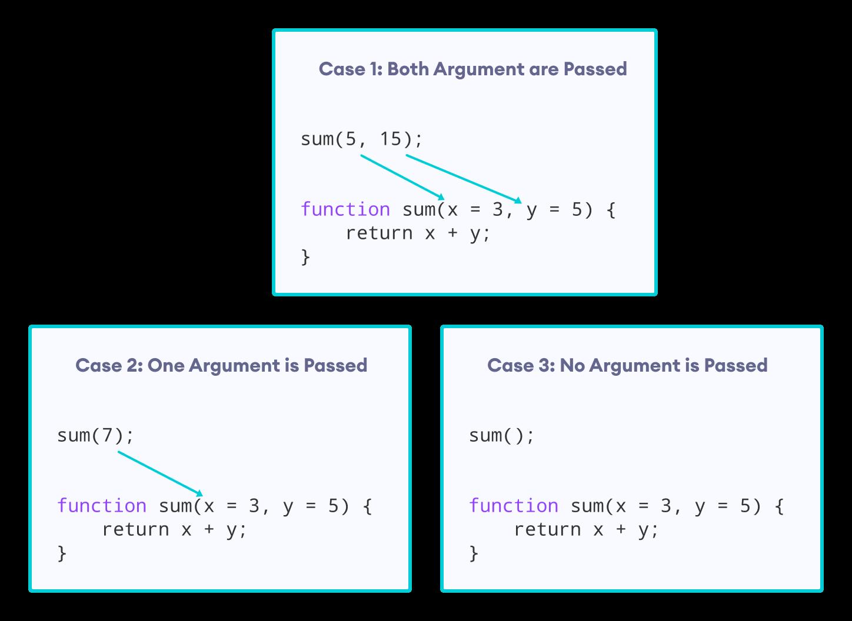 How default arguments work in JavaScript