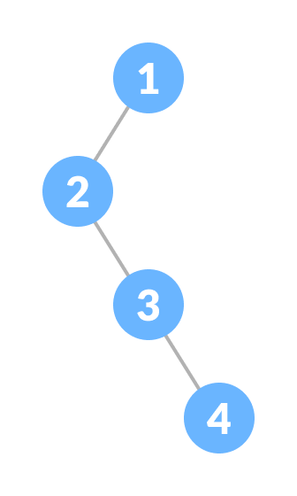 Degenerate Binary Tree
