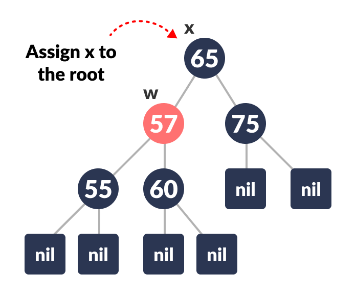 deletion in a red-black tree