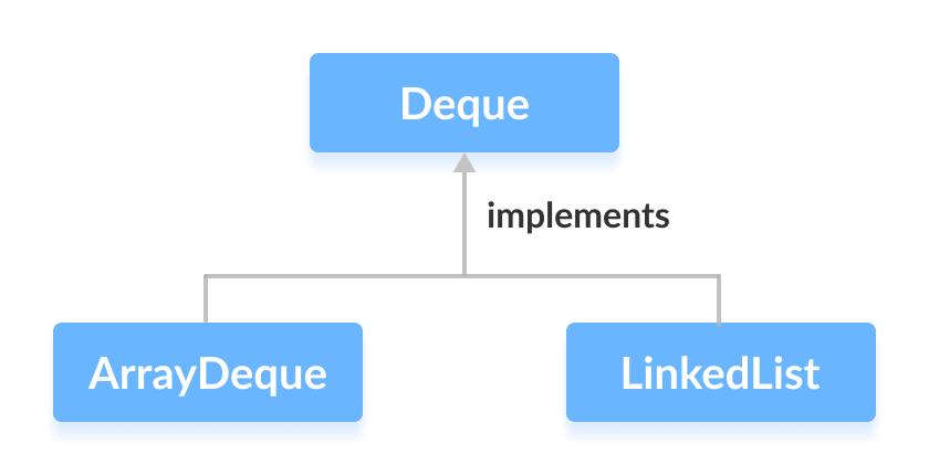 ArrayDeque y Linkedlist implementa Deque