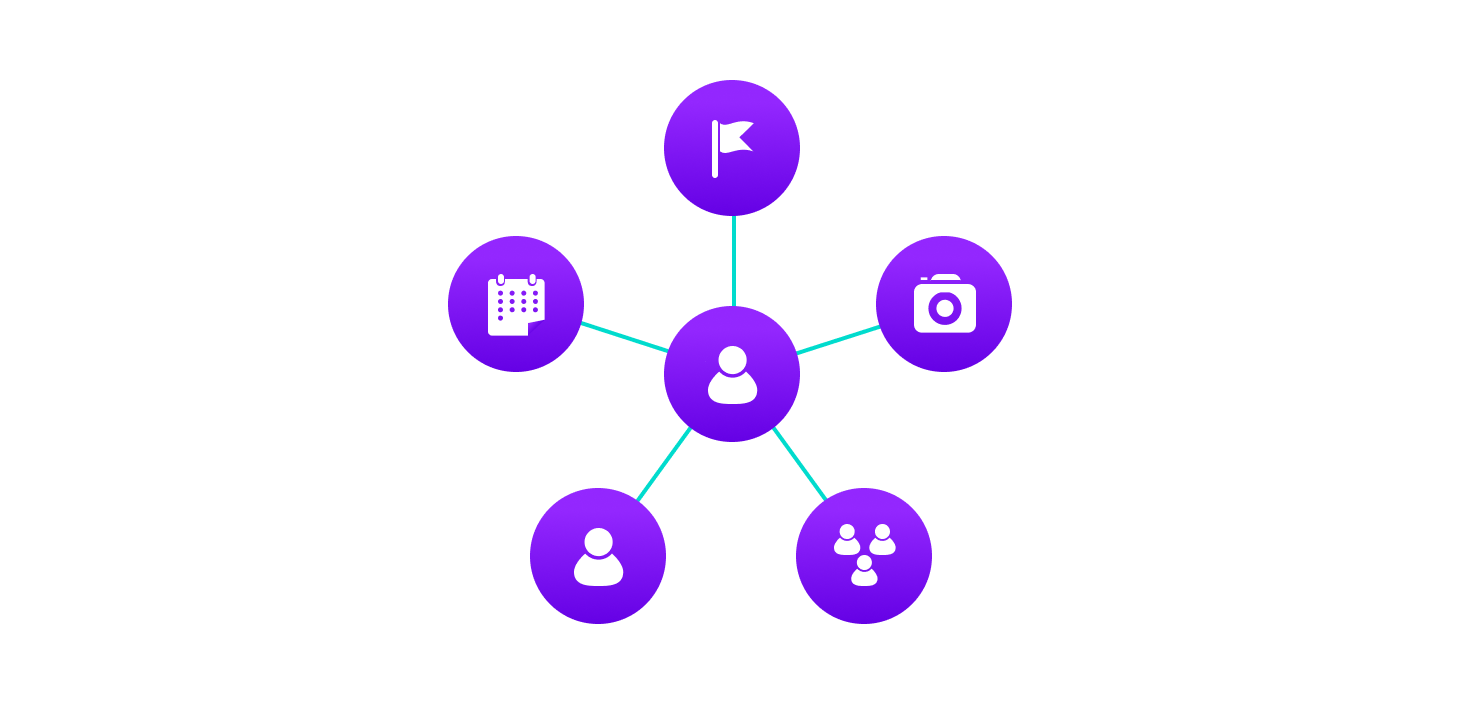 graph data structure explained using facebook's example. Users, groups, pages, events, etc. are represented as nodes and their relationships - friend, joining a group, liking a page are represented as links between nodes