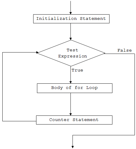 flowchart foreach 28 images dotnetcode c lab worksheet