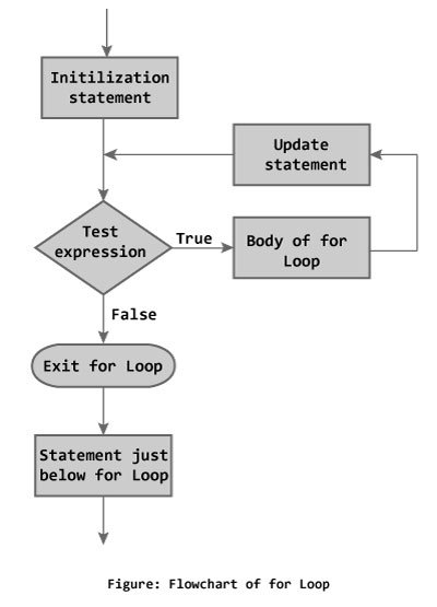 Flowchart of for loop in C++ Programming