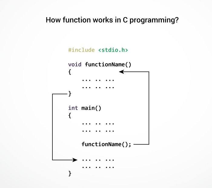 How function works in C programming?